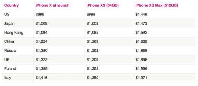 iPhone X, Xs, Xs Max prices compare